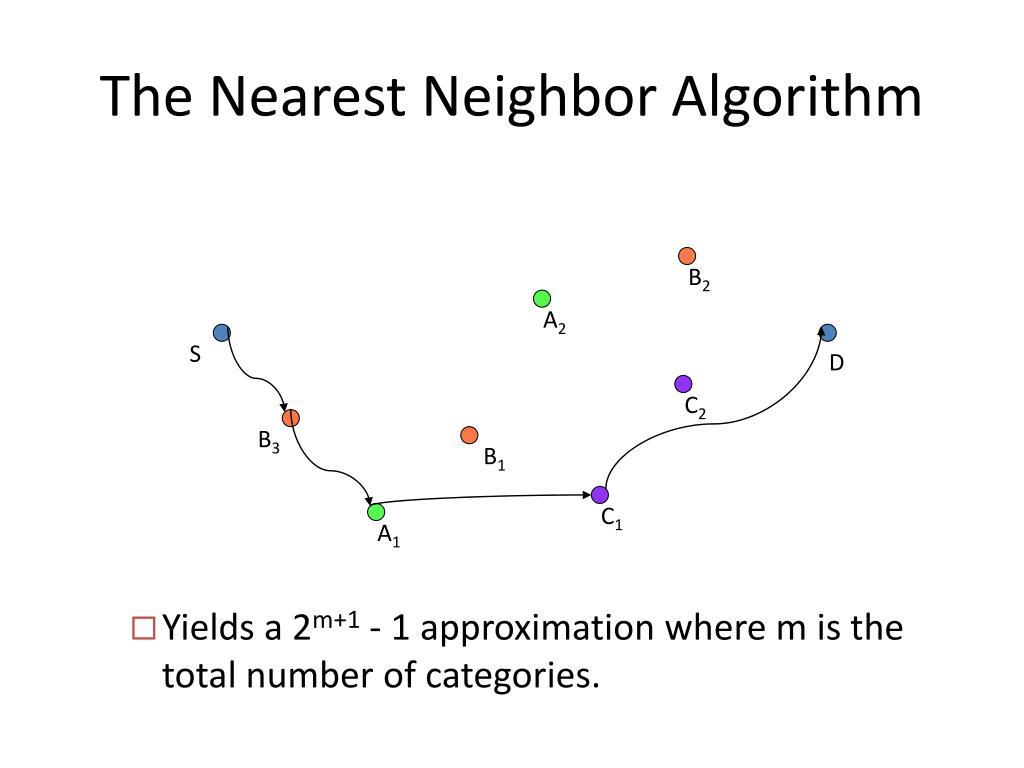 The Nearest Neighbor Algorithm