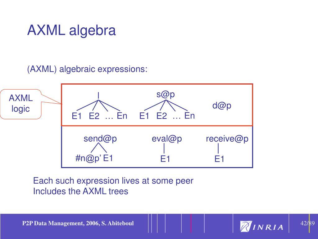 AXML algebra