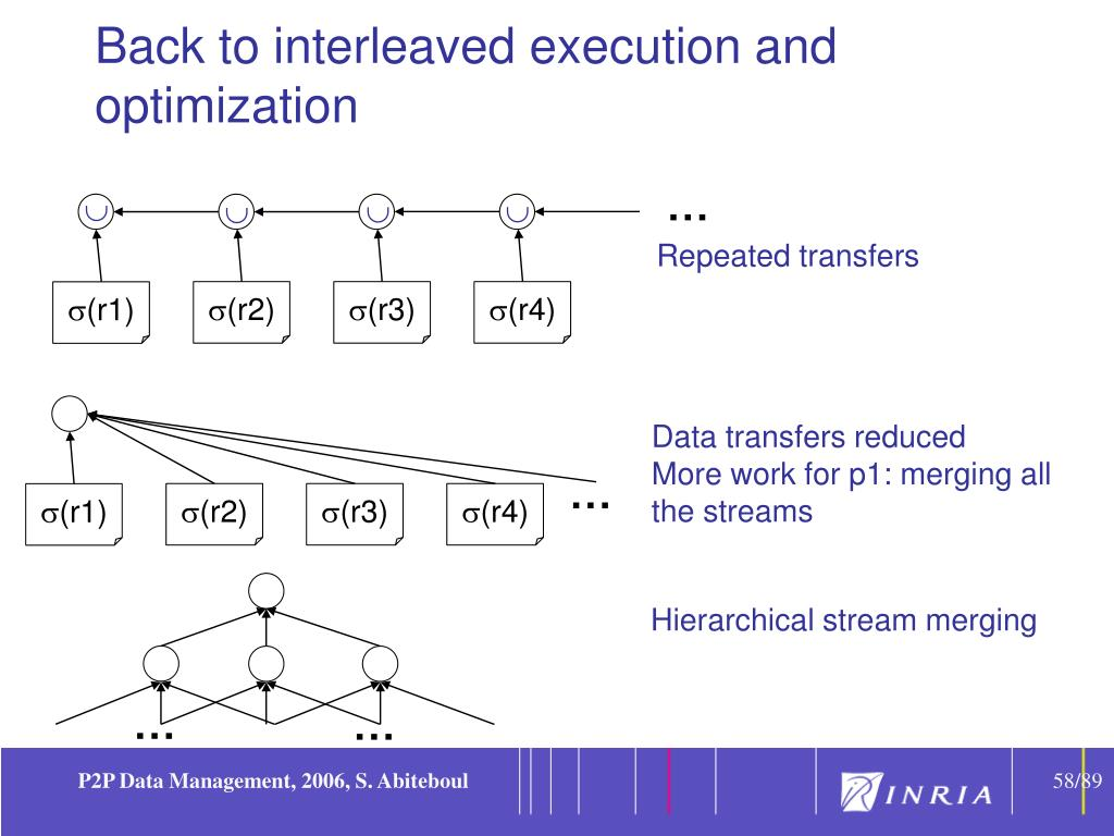 Back to interleaved execution and optimization