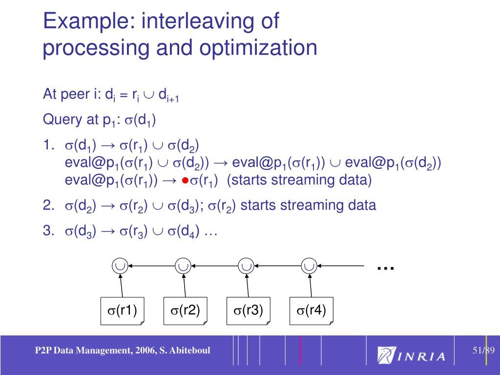 Example: interleaving of
