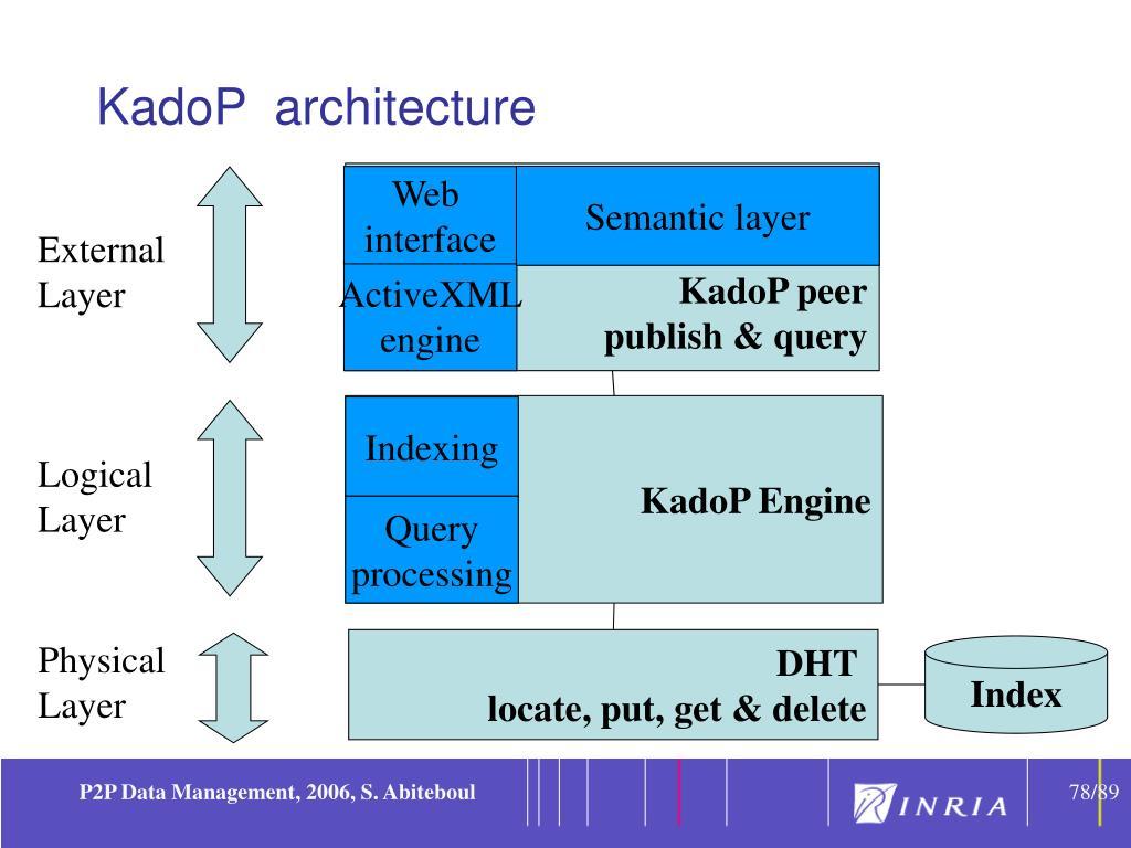 KadoP  architecture