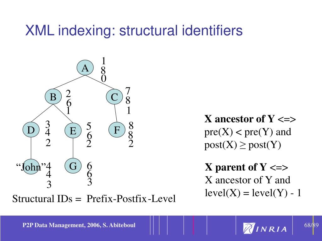 XML indexing: structural identifiers
