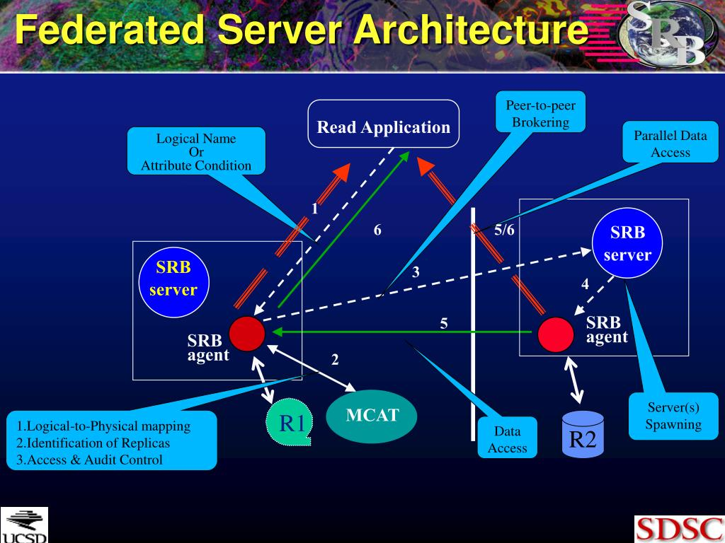 Federated Server Architecture