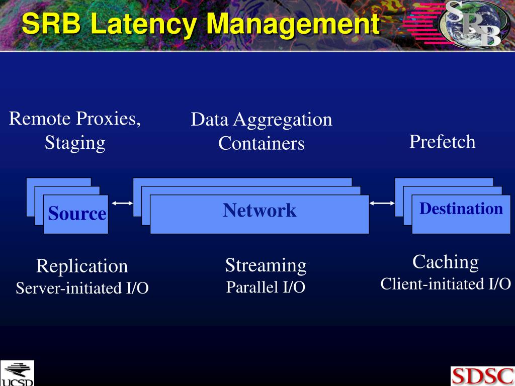 SRB Latency Management