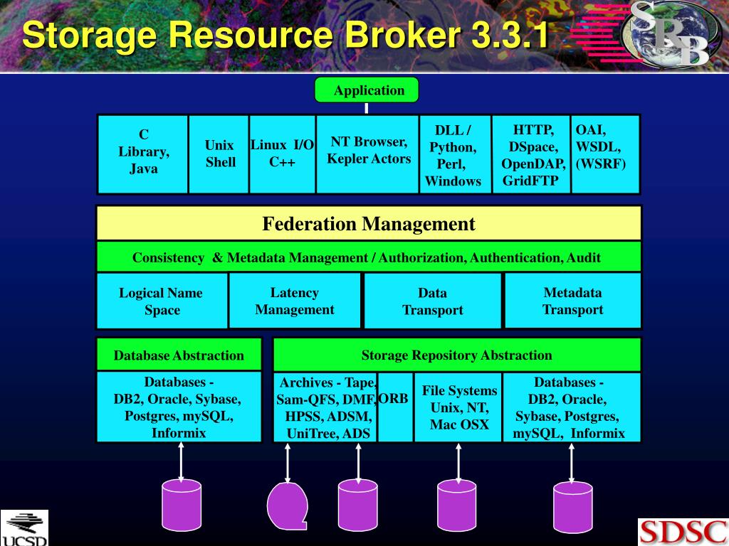 Storage Resource Broker 3.3.1