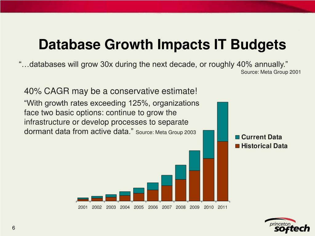 Database Growth Impacts IT Budgets