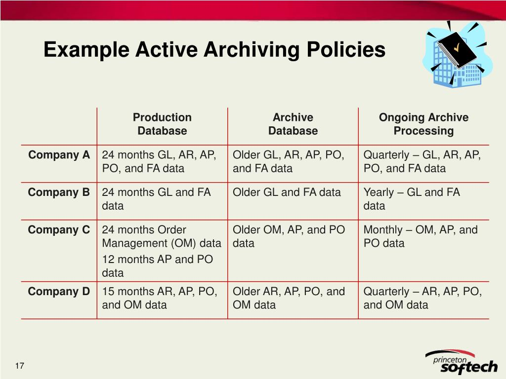 Example Active Archiving Policies