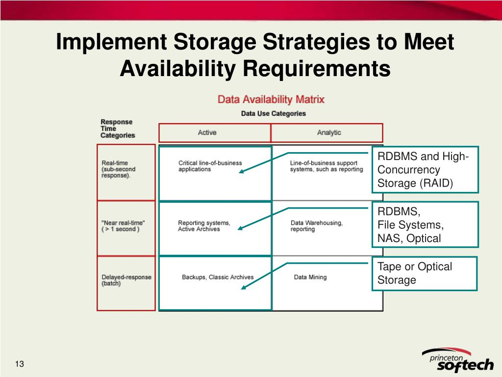 Implement Storage Strategies to Meet Availability Requirements