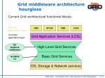grid middleware architecture hourglass