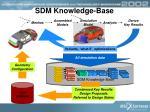 sdm knowledge base