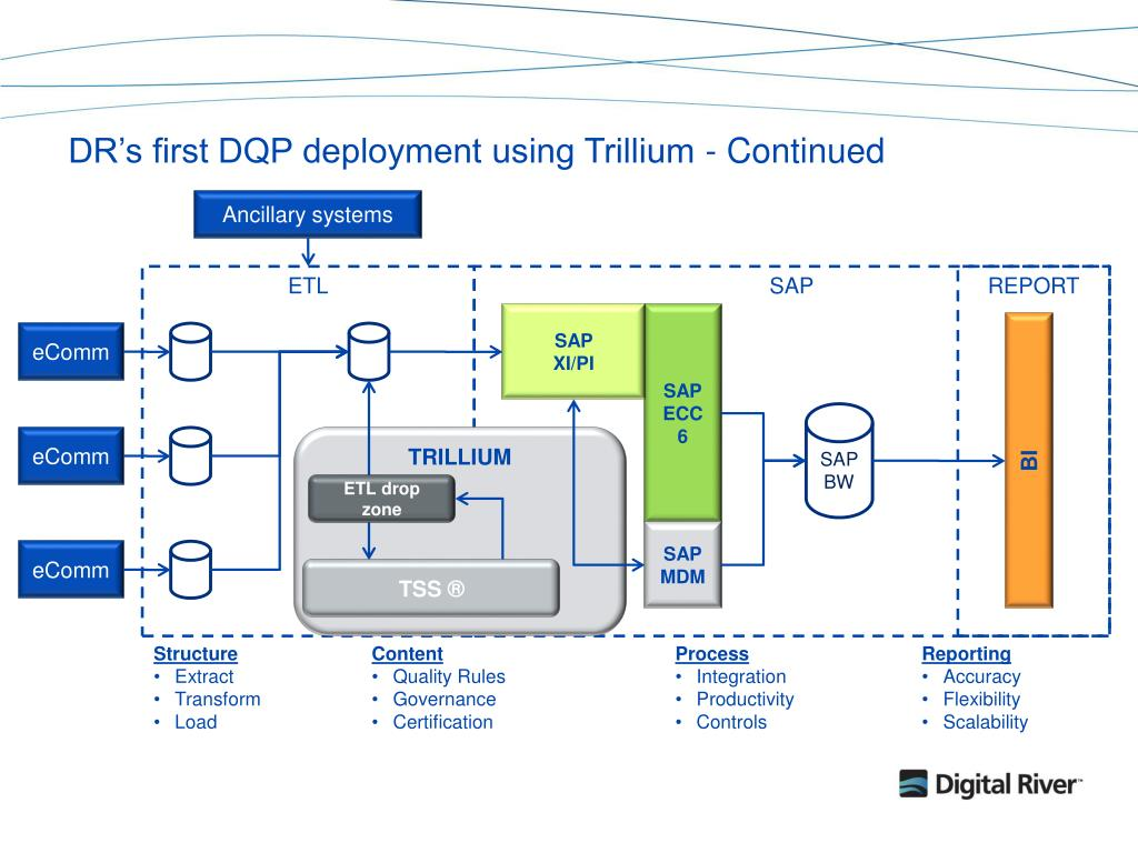DR's first DQP deployment using Trillium - Continued