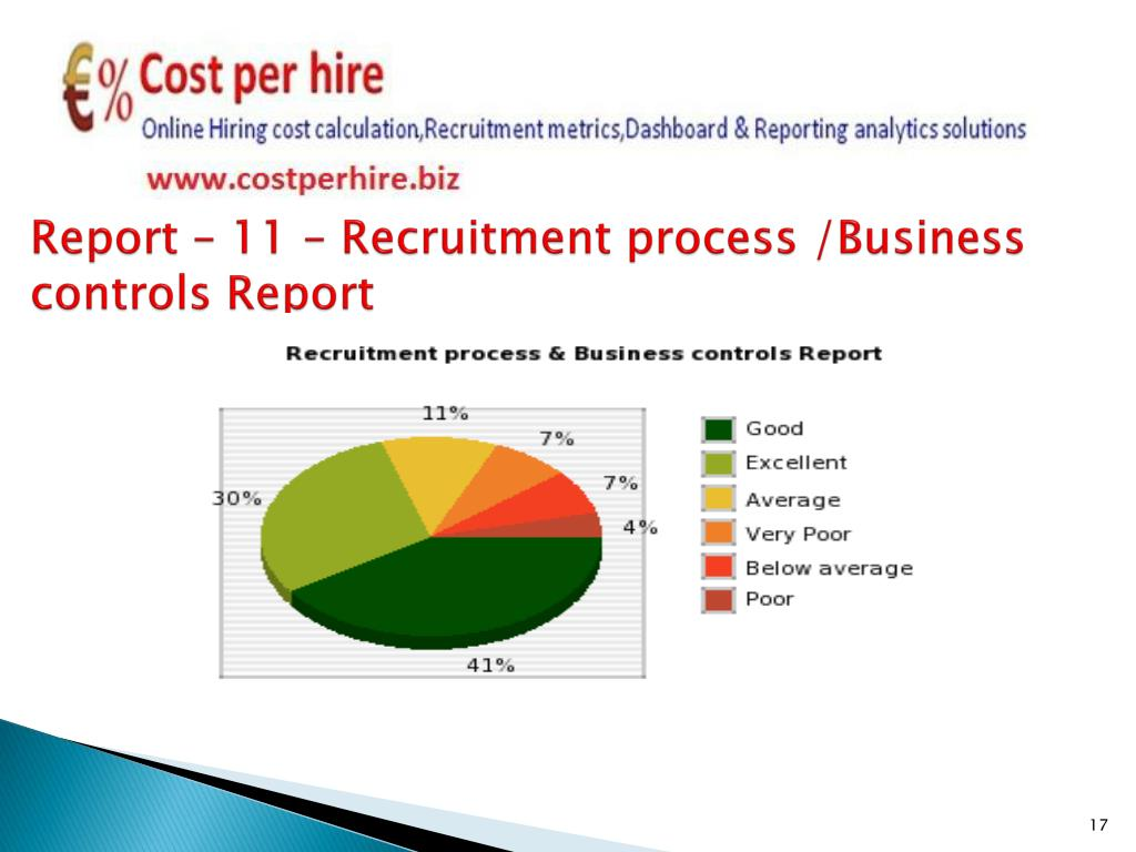 Report – 11 – Recruitment process /Business controls Report