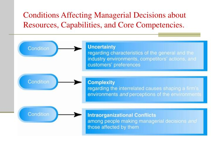 Conditions Affecting Managerial Decisions about Resources, Capabilities, and Core Competencies.