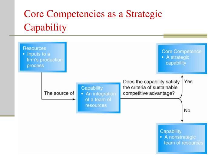Core Competencies as a Strategic Capability