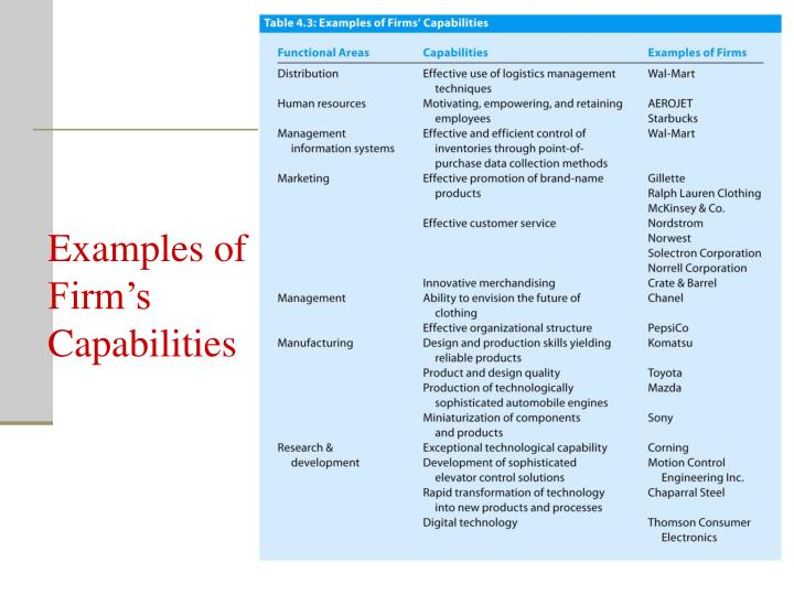 Examples of Firm's Capabilities