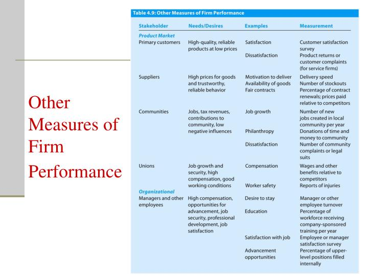 Other Measures of Firm Performance