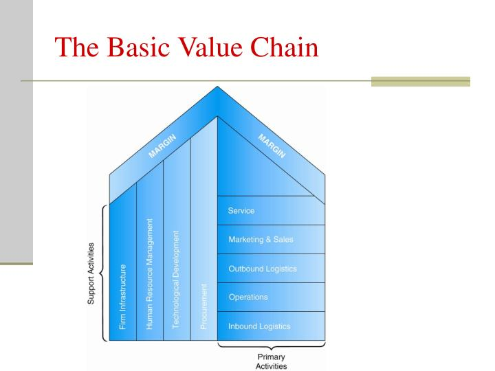 The Basic Value Chain