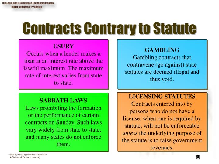 Contracts Contrary to Statute