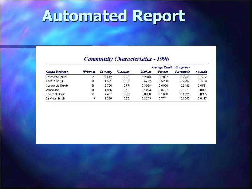Automated Report