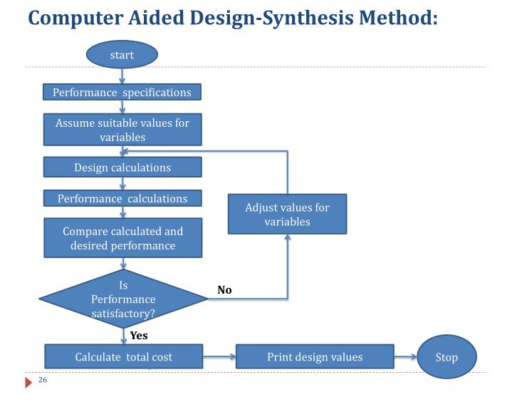 computer aided design essay What is computer aided drafting computer-aided drafting  (cad) software as their tool of choice computer-aided drafting is also called computer-aided design.