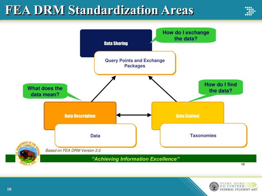 FEA DRM Standardization Areas