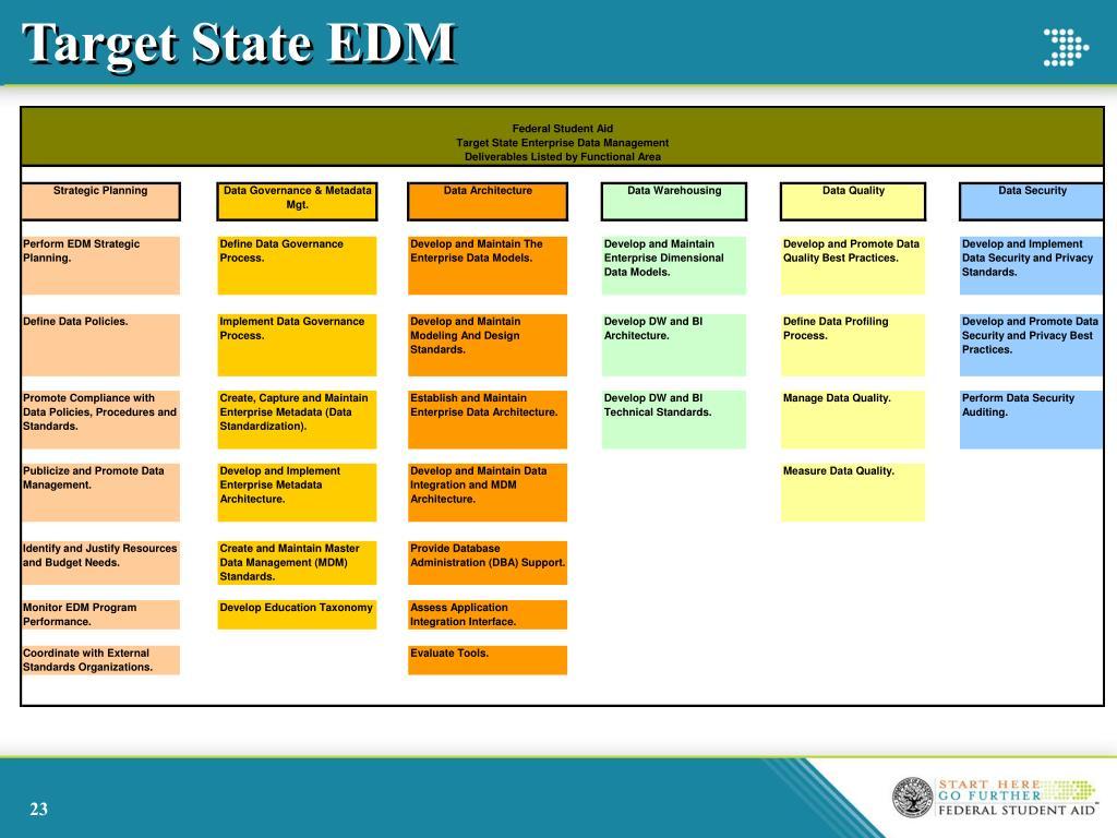 Target State EDM