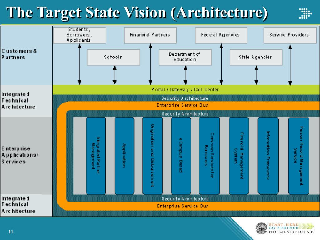 The Target State Vision (Architecture)