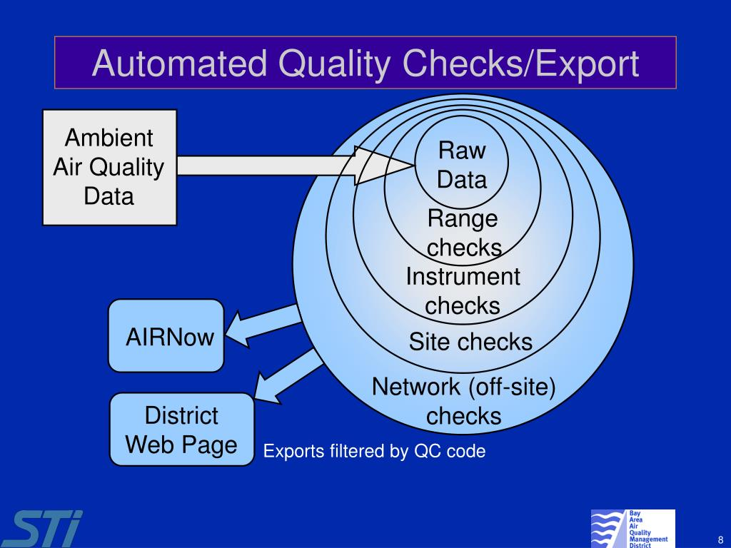 Automated Quality Checks/Export
