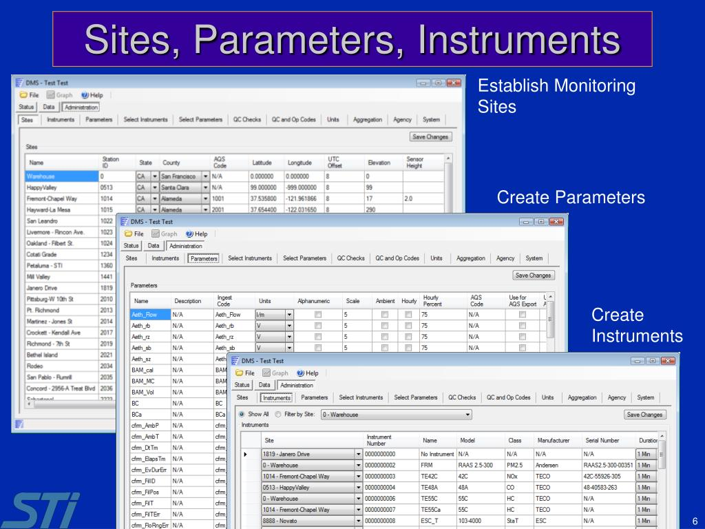 Sites, Parameters, Instruments