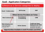 saas application categories