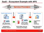 saas ecosystem example with aps