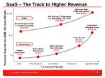 saas the track to higher revenue