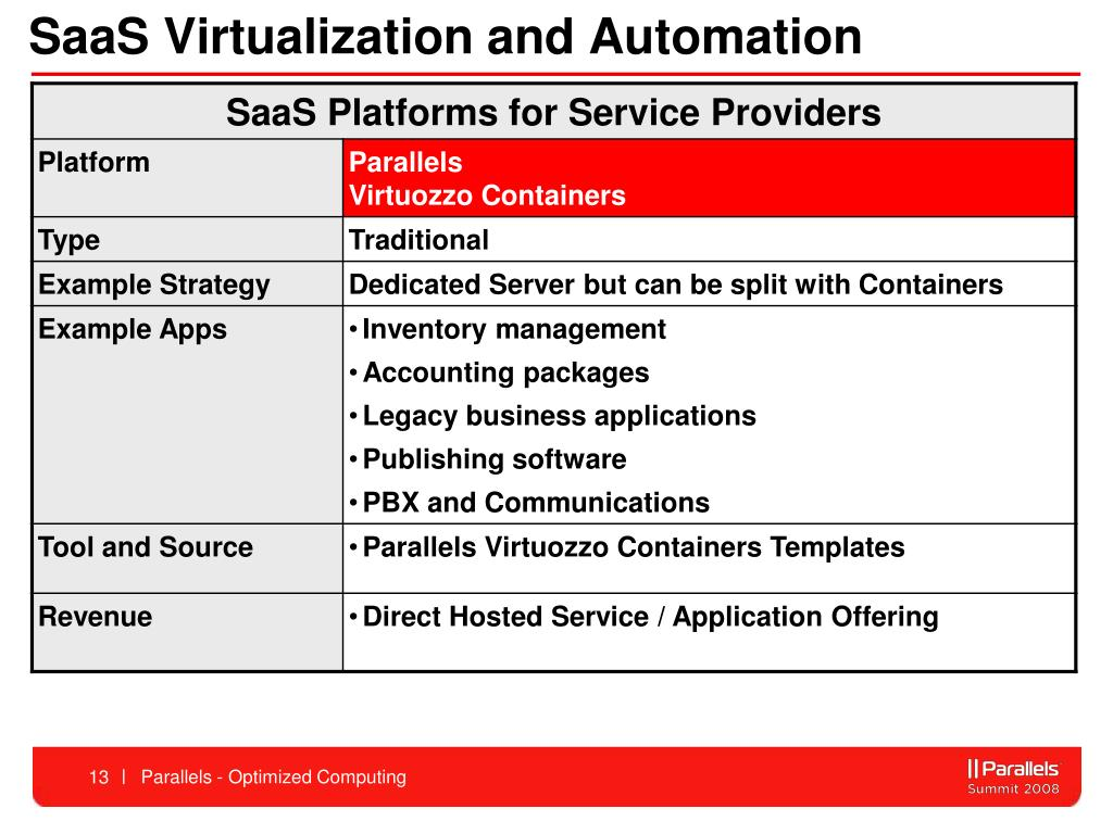 SaaS Virtualization and Automation