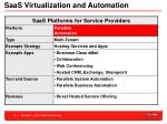 saas virtualization and automation14