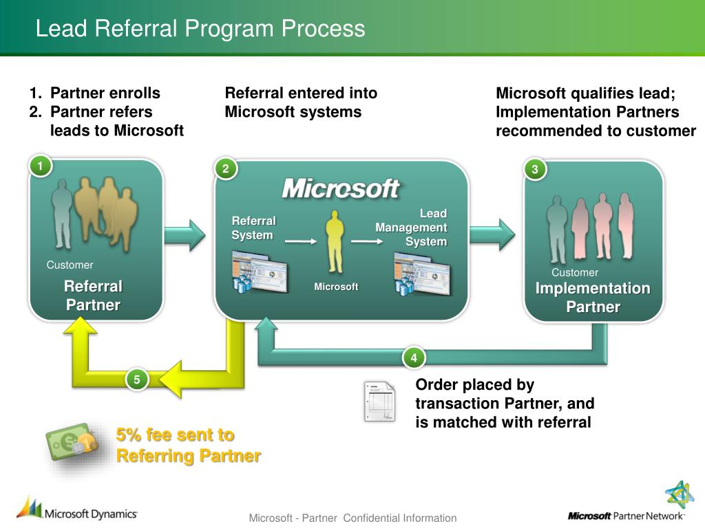 Lead Referral Program Process