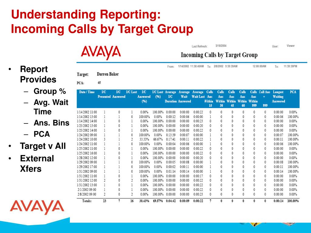 Understanding Reporting: Incoming Calls by Target Group