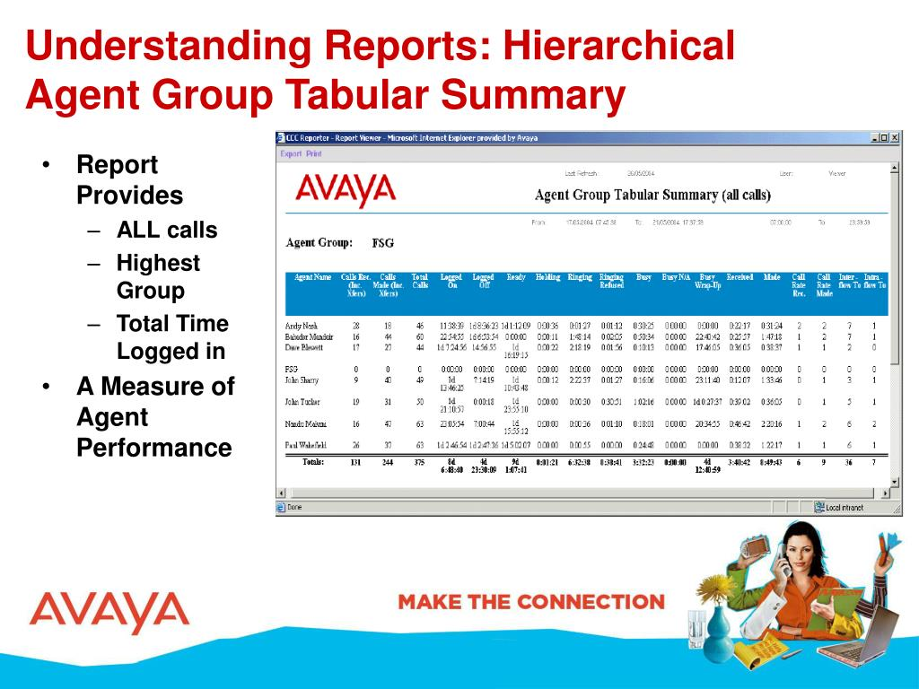 Understanding Reports: Hierarchical