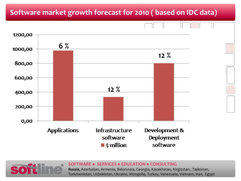 Software market growth forecast for 2010 (