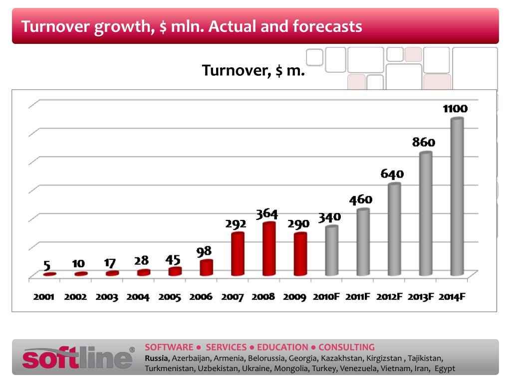 Turnover growth, $