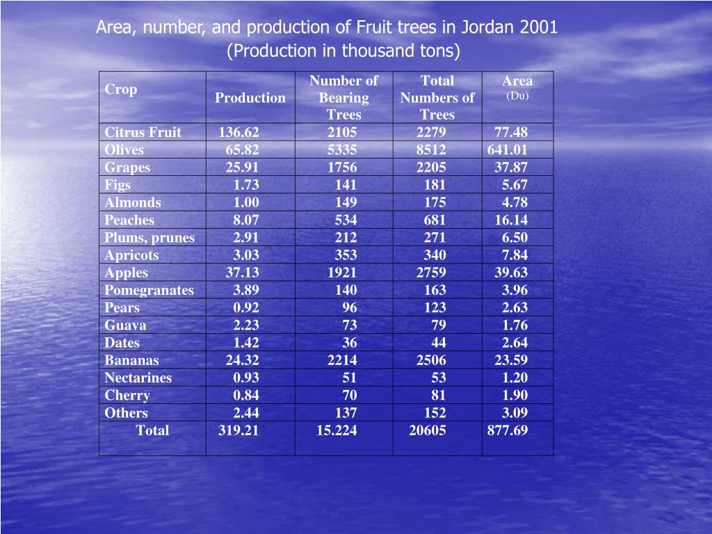 Area, number, and production of Fruit trees in Jordan 2001