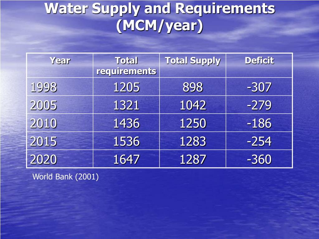 Water Supply and Requirements (MCM/year)