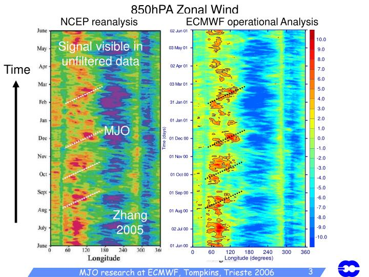 850hPA Zonal Wind