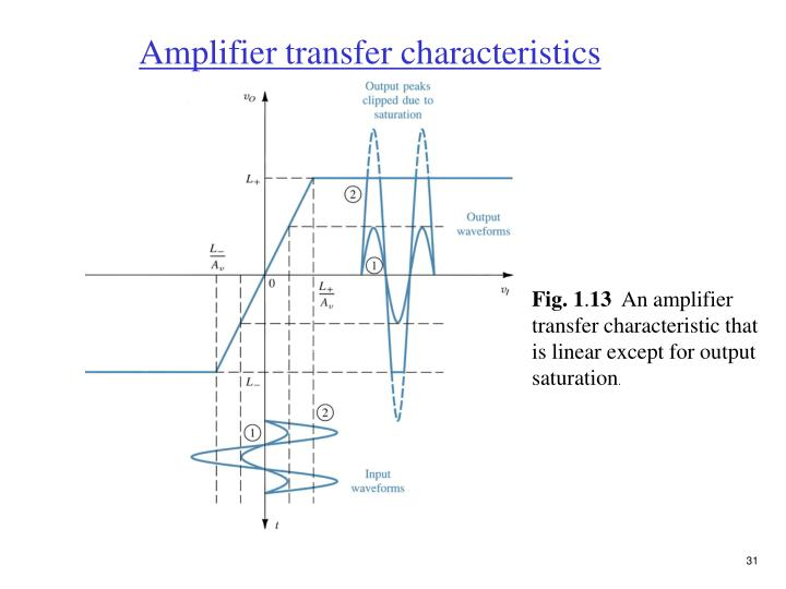 Amplifier transfer characteristics