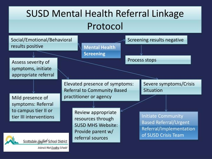 Ppt Susd Mental Health Referral Linkage Protocol Powerpoint Presentation Id 975802