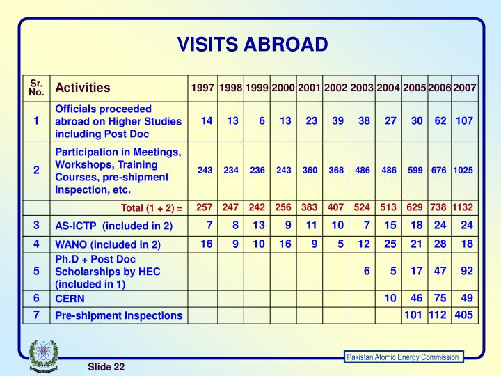 VISITS ABROAD