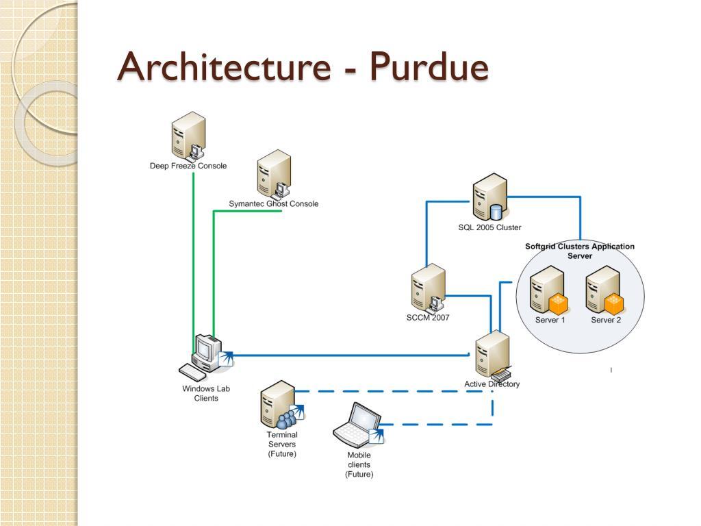 Architecture - Purdue