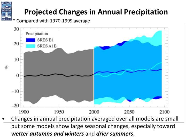 Projected Changes in Annual Precipitation