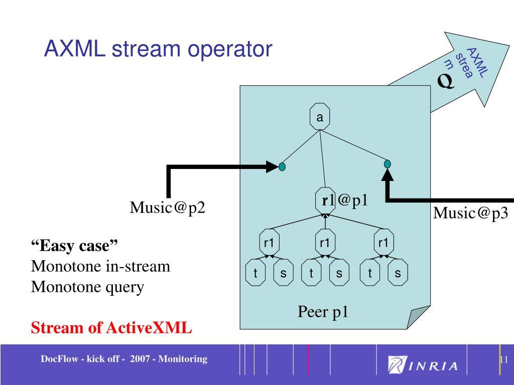 AXML stream operator