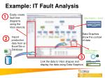 example it fault analysis