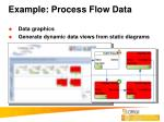 example process flow data